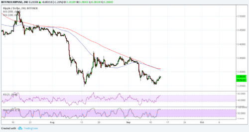 Ripple (XRP) Price Analysis: Possible Double Bottom or Still Too Early?