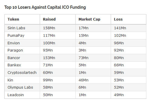 Seven Out of Every Ten Cryptocurrency ICOs Have Technically Failed
