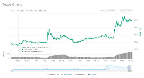 Tezos Surges 50% in a Week Ahead of Scheduled Mainnet Launch on Monday
