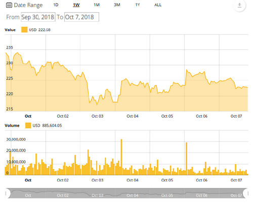 Ethereum 7-day price chart Bitcoin, Altcoin Prices Shun Volatility Amid Multi-Year Trade Volume Lows