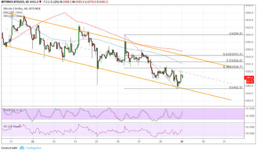 Bitcoin (BTC) Price Analysis: Can Sellers Stay in Control?