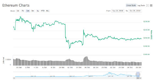 Ethereum 30-day price chart