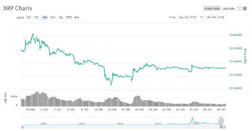 Ripple 30-day price chart