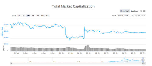 Total market capitalization 30-day chart