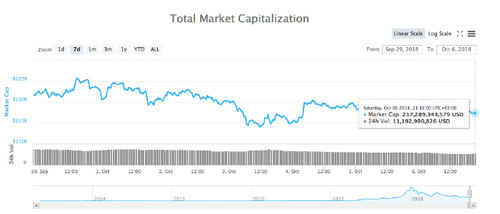 Crypto Markets Stay Mostly Stagnant Despite This Week's Major News for Industry