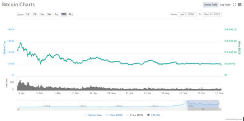 Bitcoin (BTC) Crash! Price Plummets to One-Year Low as Cryptocurrency Market Sees Red