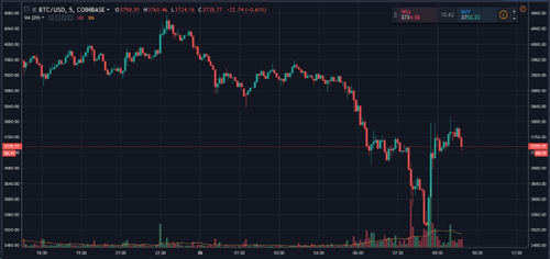 Bitcoin (BTC) Holds Above $3500 After Plunge, Hashrate Under Scrutiny