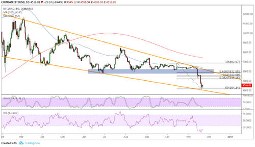 Bounce Back to $6200 Area of Interest?