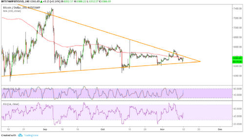 Bitcoin (BTC) Price Analysis: Calm Before Another Storm?