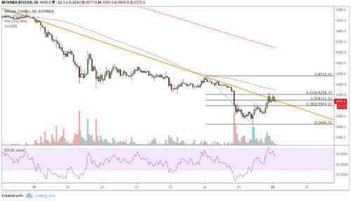 Bitcoin (BTC) Price Analysis: Make or Break Level