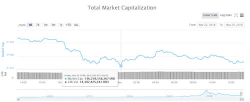Total market capitalization one-year chart