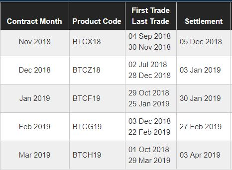 BTC Not Out of The Woods Yet as CME Bitcoin Futures Contracts Expire This Friday