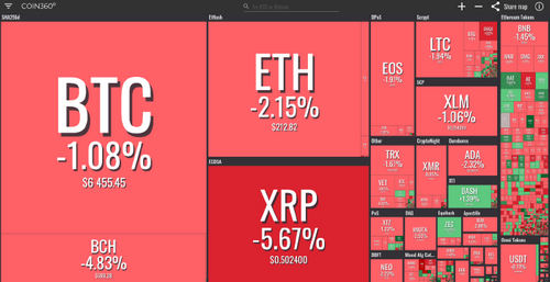 Crypto Markets See Visible Drop Off as Major Coins Are in The Red