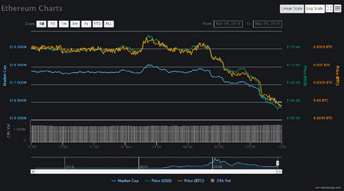 Ethereum Falls to 16 Month Low as Cryptocurrencies Drop Again