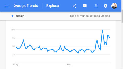 Interest in Bitcoin (BTC) is Growing According to Google Trends