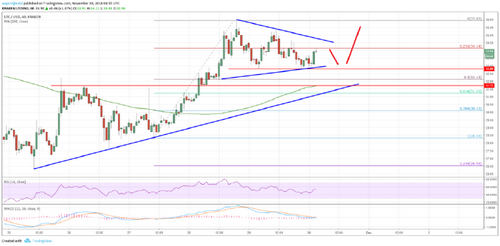 LTC/USD Poised for Continuous Gains