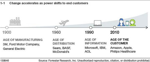 New Leaders Emerge As Businesses Are Disrupted More Rapidly