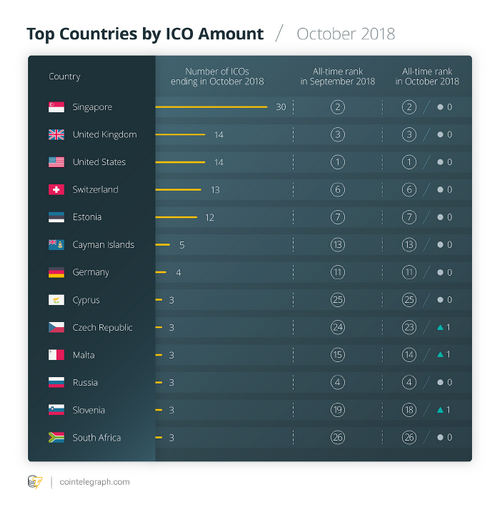 Top Countries by ICO Amount / October 2018v