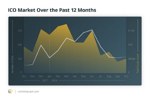ICO Market Over the Past 12 Months