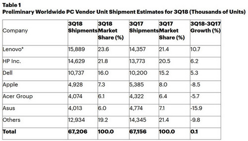 PC Shipments Were Flat in Q3 2018, and That's Good News. Also: Microsoft Surpasses Acer in the US