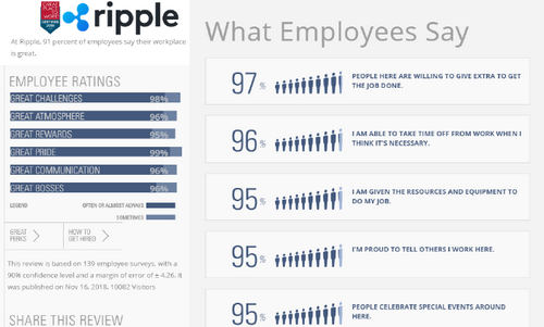 """Ripple Is A Great Place To Work"" 91% of its Employees Say"