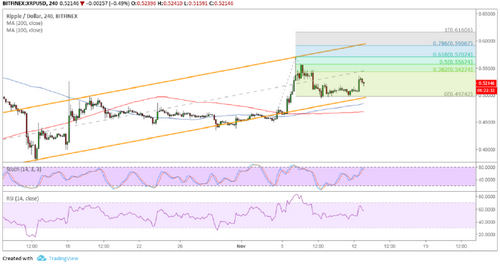 Ripple (XRP) Price Analysis: Support Held, Bulls Aiming Higher?