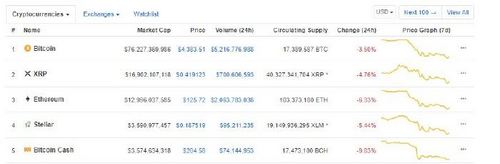 Stellar (XLM) Edges out Bitcoin Cash (BCH) from the Number 4 Spot on Coinmarketcap