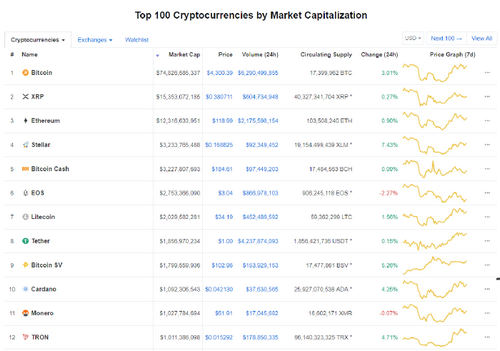 Stellar (XLM) is The Best Performing Cryptocurrency on Coinmarketcap's Top 10. Overtakes BCH's Place