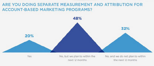 The benefits of balancing ABM with other marketing strategies