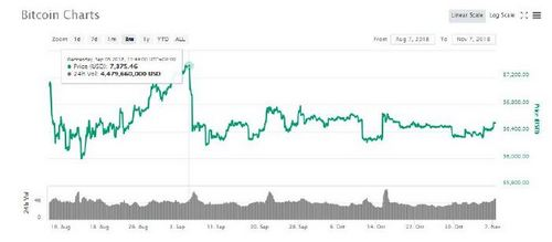 Why An SEC Announcement Is What Stands Between Bitcoin (BTC) and a $7200 Price Value