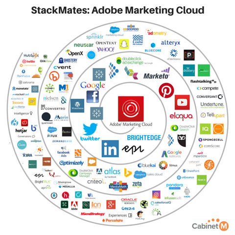 With Adobe possibly eyeing Marketo, what would that mega-merger mean?