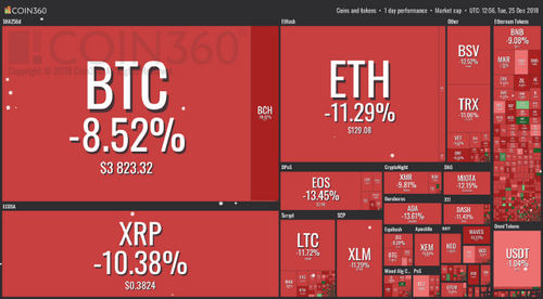 All Cryptos See Major Losses as Market Hit by Distinctly Unfestive Correction