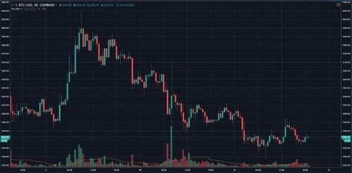 Bitcoin (BTC) Falls To $3400, Crypto Shorts Ramp Up — Sell-Off Inbound?