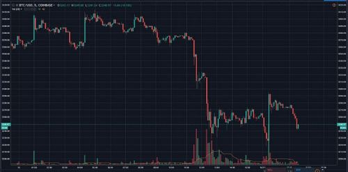 Bitcoin (BTC) Revisits YTD Low At $3220, Crypto Fails To Breakout