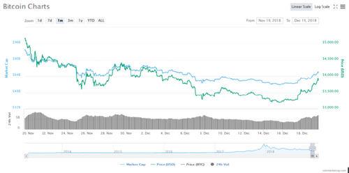 Bitcoin (BTC) Tops $3800, Santa Claus Rally Imminent?
