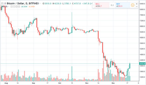Massive One Hour Candle Takes BTC Above $4000