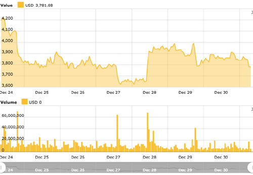 Bitcoin 7-day price chart. Source: Cointelegraph's Bitcoin Price Index