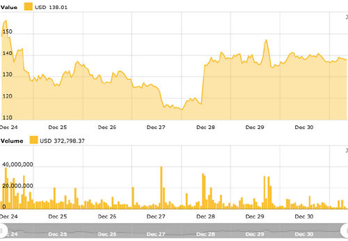 Ethereum 7-day price chart. Source: Cointelegraph's Ethereum Price Index