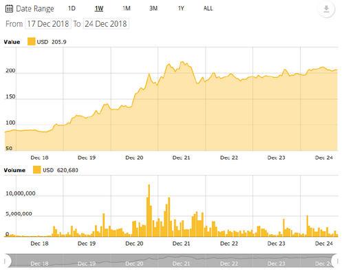 Bitcoin Cash 7-day price chart