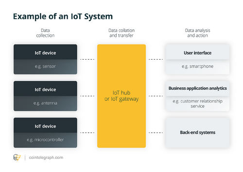 How Significant Is Blockchain in Internet of Things?