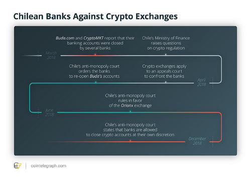 Chilean Banks Against Crypto Exchanges