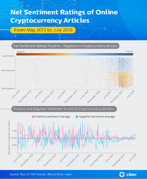 Crypto Coverage in Media Peaked Following Market Slump