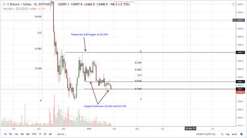 Bitcoin Price Analysis, Candlesticks Arrangement Favor BTC Bulls
