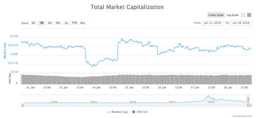 7-day chart of total market capitalization of all cryptocurrencies
