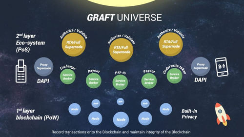 GRAFT, Is Looking at an Aggressive Roadmap, for 2019