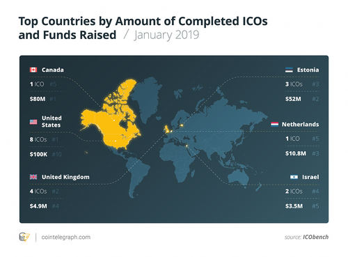 ICO statistics by country in the first half of January 2019