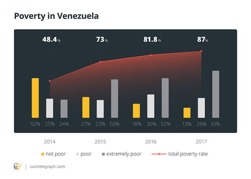 Venezuela on Fire, How Maduro's Petro Plan Failed, to Bail Out the Country