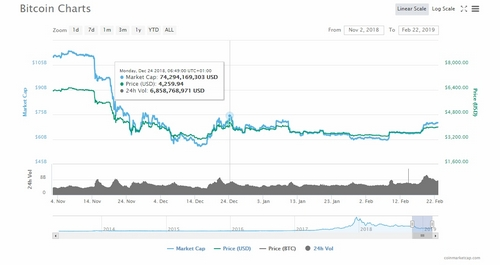 Bitcoin (BTC) Battling the $4000.00, Opening Gates for All Coins
