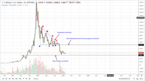 Next Wave of BTC Bulls Could Drive Prices to $6000, Bitcoin Price Analysis