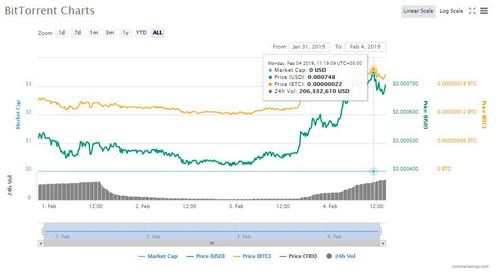 BitTorrent (BTT) Leads, the Rest in Gains as More Exchanges List, the Token